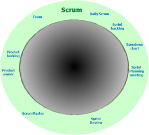 Hollow Scrum